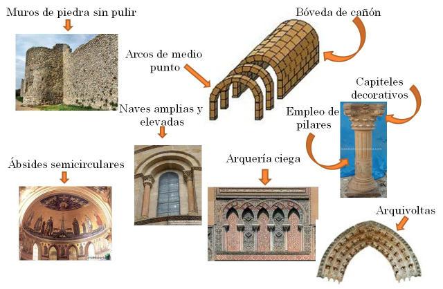 Características generales del románico
