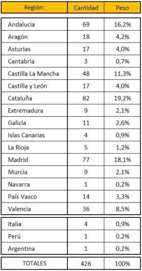 Distribución geográfica de participantes