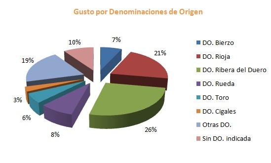 Resultados de Denominaciones de Origen