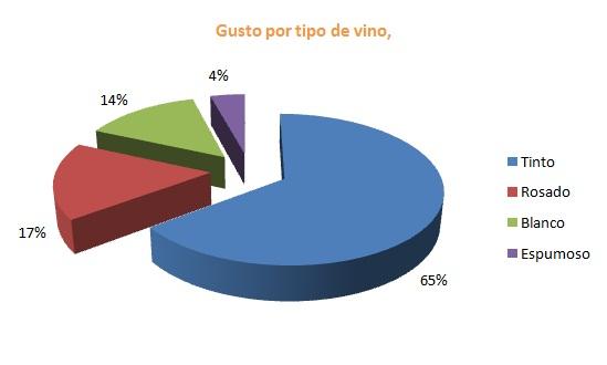 Resultados de tipo de vino