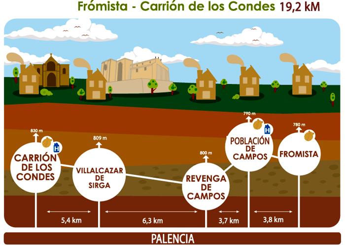 Detalle de la etapa de Frómista a Carrión