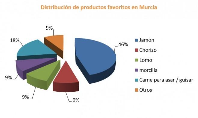 Distribución del derivado del cerdo favorito en Murcia