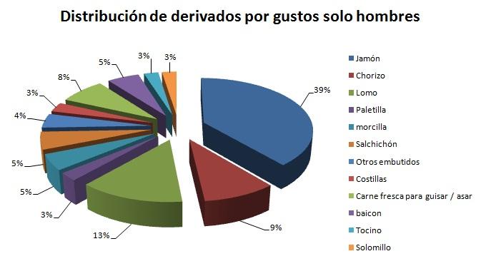 Distribución por gustos de los participantes con detalles
