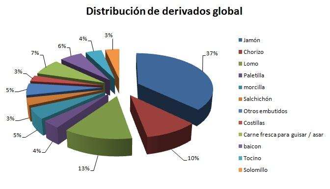 Distribución por gustos de los participantes con detalle