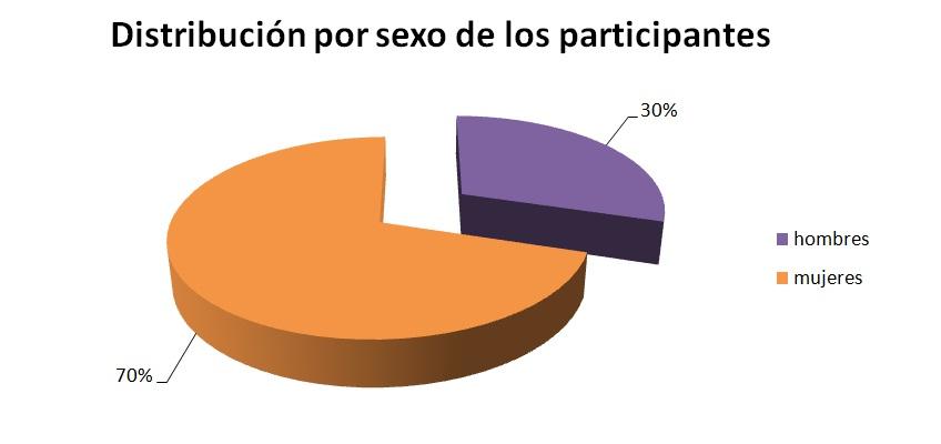 Distribución por sexo de participantes