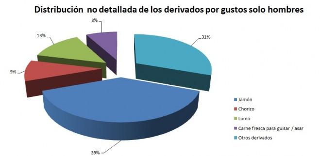 Distribución por gustos de los participantes sin detalles