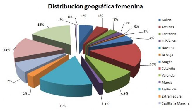Distribución por sexo y origen de los participantes