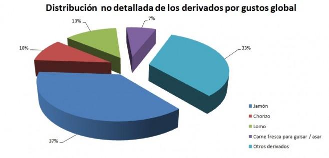 Distribución por gustos de los participantes sin detalle
