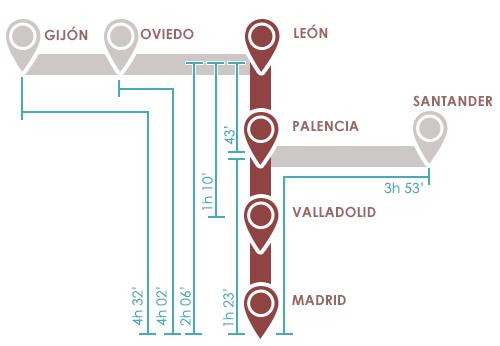 linea AVE Madrid-Leon