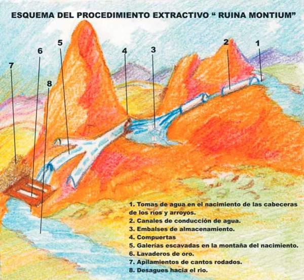 Ruina Montium - Destino Castilla y León