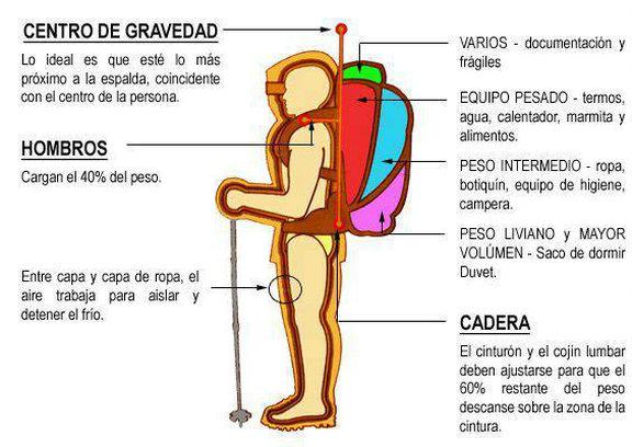 Cómo llevar la mochila - Destino Castilla y León