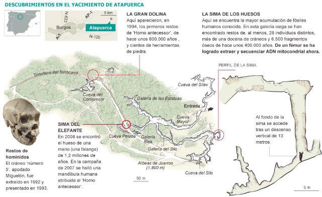 Esquema de los yacimientos dentro del Complejo de Atapuerta - Imagen de Historia y Arqueología