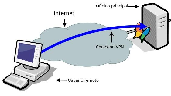 Qué es Conexión VPN - Imagen de Nettix